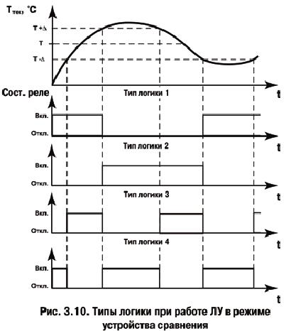 тип логики 1 (прямой