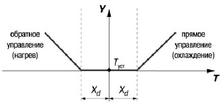 Инструкция овен трм 501.