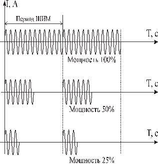 Широтно-импульсная модуляция в Термодат-12К5
