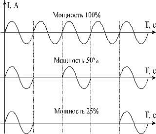 Равномерно распределенные рабочие сетевые периоды в Термодат-12К5